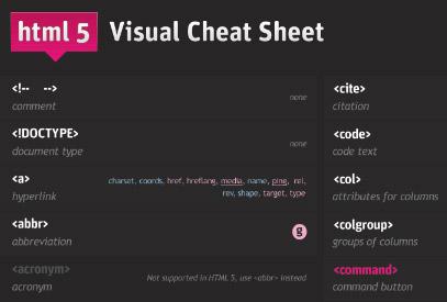 Шпаргалка HTML 5