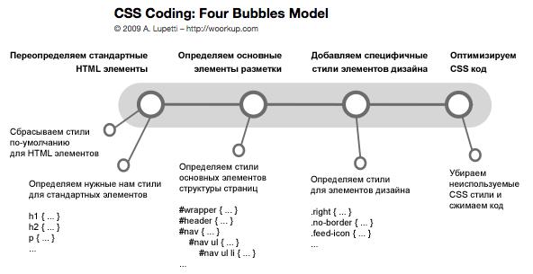 Общая схема подхода к написанию CSS кода