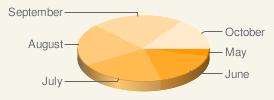 Google charts, графики