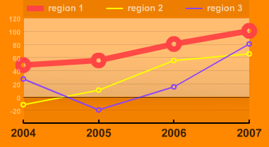 PHP SWF charts, графики